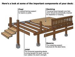 deck-components